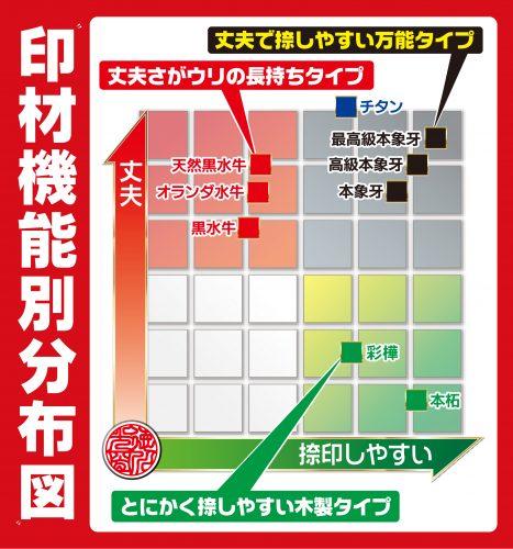 印鑑機能別分布図